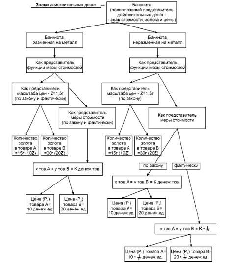 Схема представительства