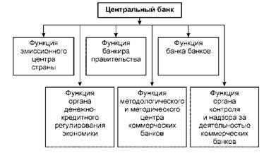 сущность и функции коммерческих банков