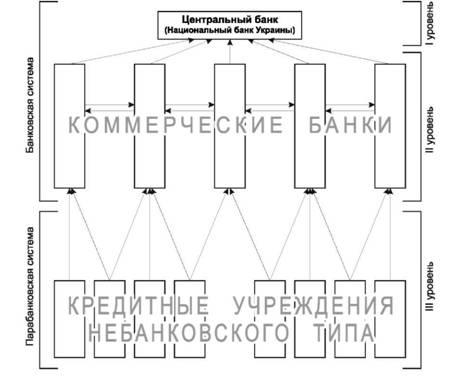 Схема кредитной системы