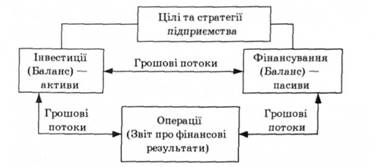 Розкриття основних видів діяльності