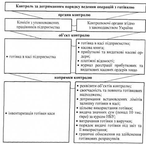 Схема контролю за дотриманням порядку