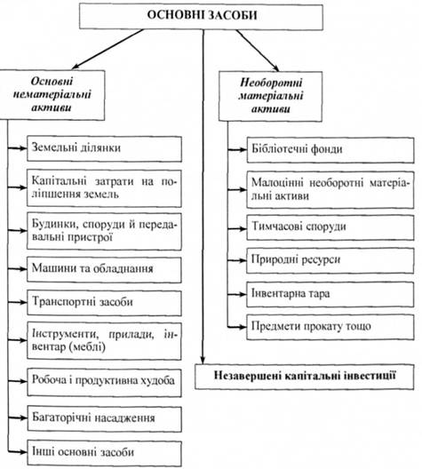 Рис 8 1 класифікація основних засобів