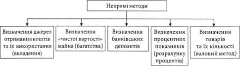 Рис 5 2 структура непрямих методів