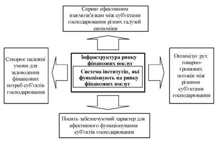 Колісник М. Інфраструктура ринку фінансових послуг