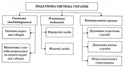 Політика і податкова система україни