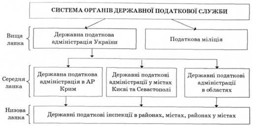Рис 5 7 структура органів державної