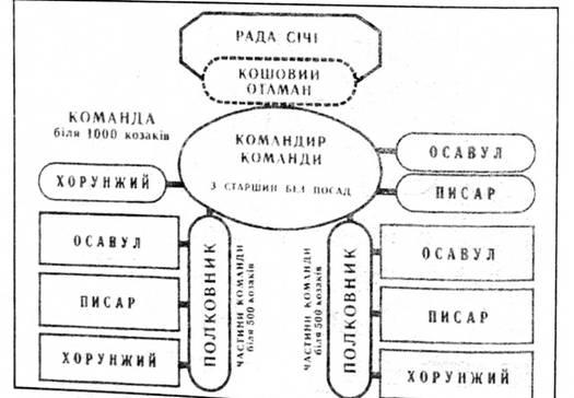 Організаційна структура підрозділі