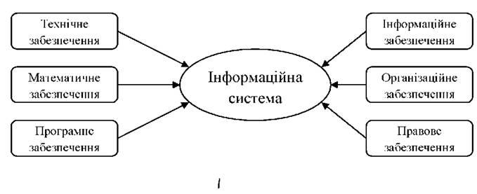 Структура інформаційної системи