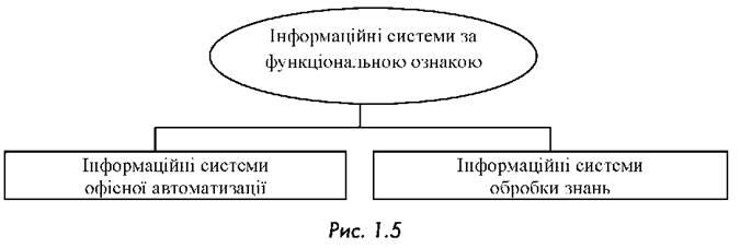 Класифікація інформаційних систем