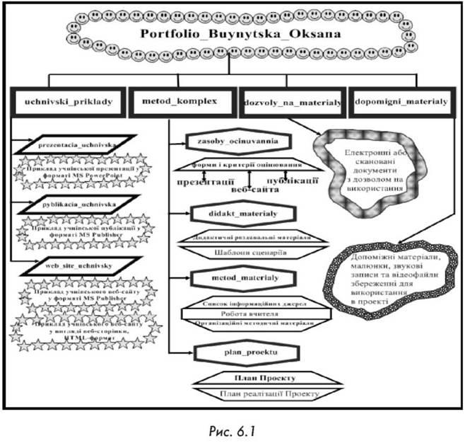 Структура портфоліо навчального
