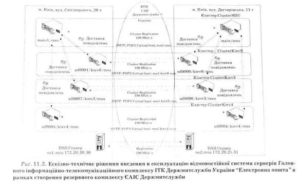 Ескізно- технічне рішення введення в експлутацію відмовостійкої системи верверів