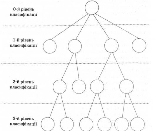 Рис 2 4 ієрархічна система
