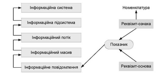 Взаємозв язок між елементами логічної