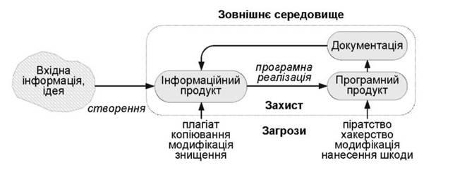 Інформаційні технології властивості