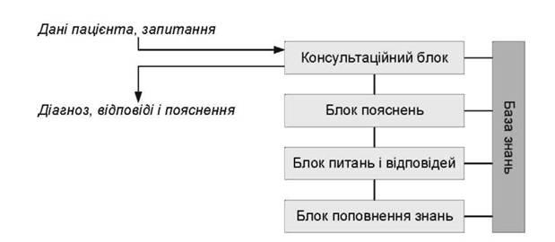 Структурна схема