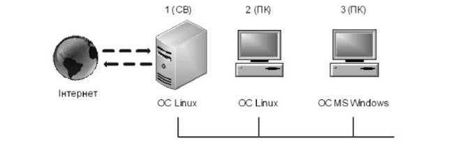10 6 особливості взаємодії комп ютерів