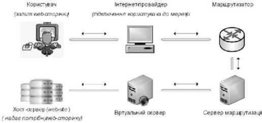 Схема функціонування мережі інтернет