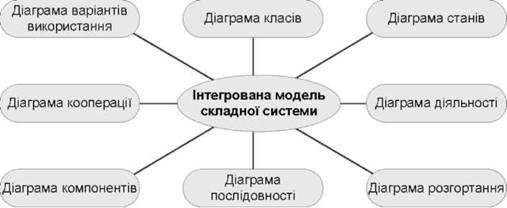 Рис 18 1 діаграми uml як складові бізнес