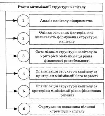 Рис 5 3 зміст основних етапів процесу
