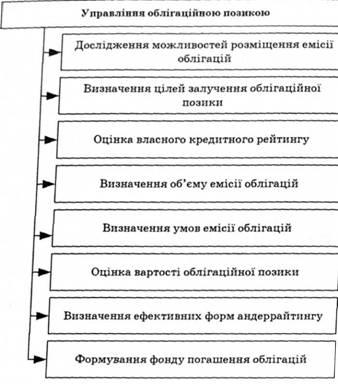 Рис 6 10 основні етапи управління