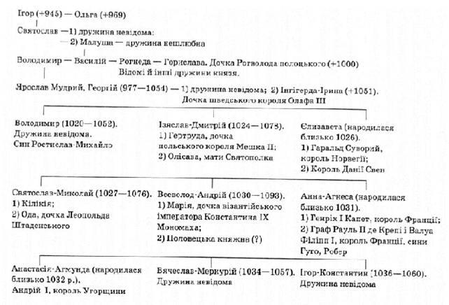 Схема родоводу київських