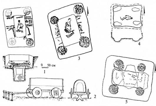 Колісний транспорт ямної спільноти та його використання у поховальному ритуалі