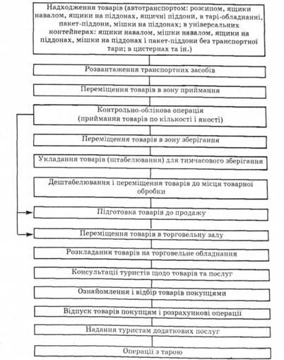 Схема торговельно-логістичного