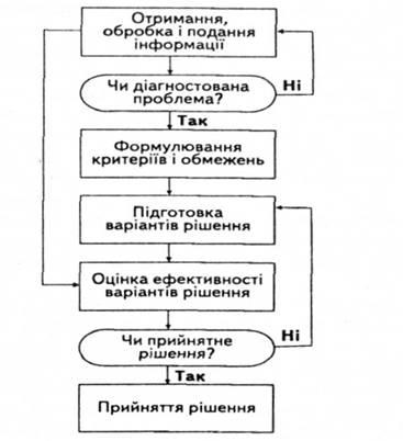 Блок-схема підготовки і
