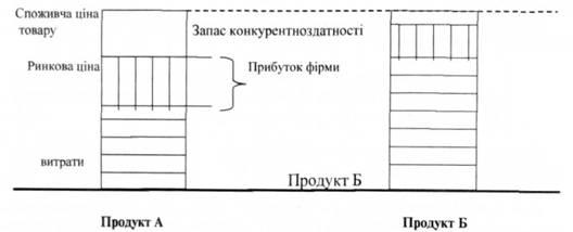 Проектування операційної діяльності