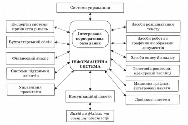 Інформаційна система організації - Теорія організації - Навчальні ... 5d3fd5833327f