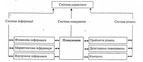 Система управління підприємством