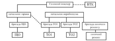 Структура виробництва при формуванні