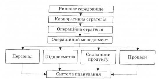 менеджмент по организации: