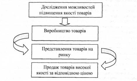 Схема концепції удосконалення