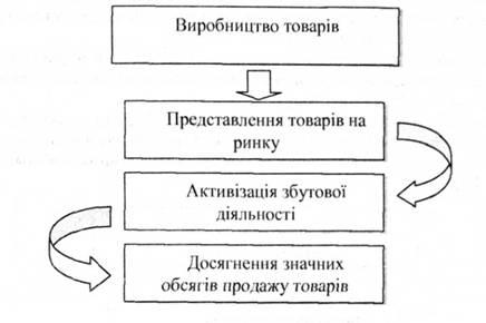 Схема концепції інтенсифікації