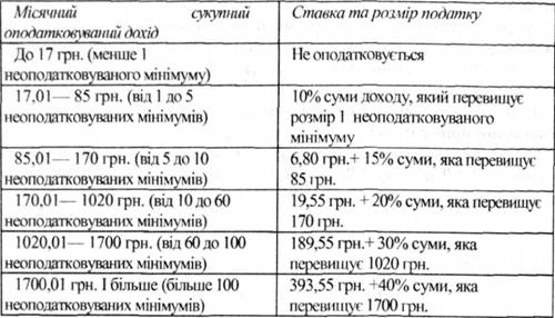 Кабмин планирует ввести налог на богатство, - Яценюк - Цензор.НЕТ 4498