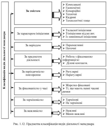 Види та класифікація управлінської