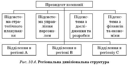 Картинки по запросу структура управління ТНК в світовій економіці