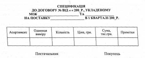 Зміст договору поставки товарів і