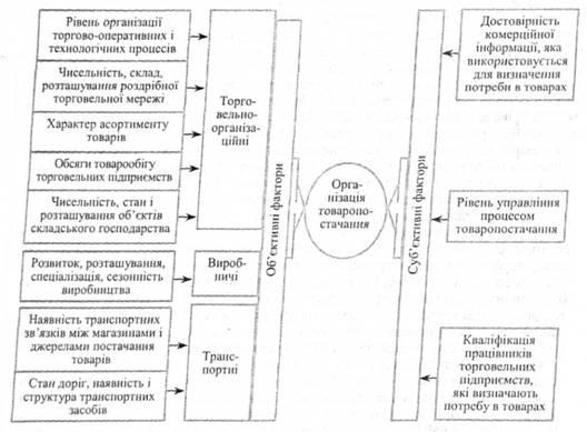 Фактори які впливають на організацію