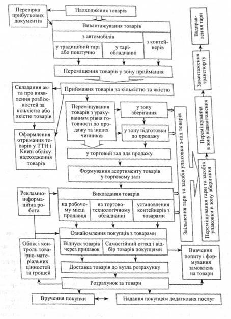 Принципова схема