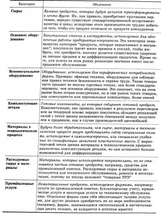 Классификация промышленных