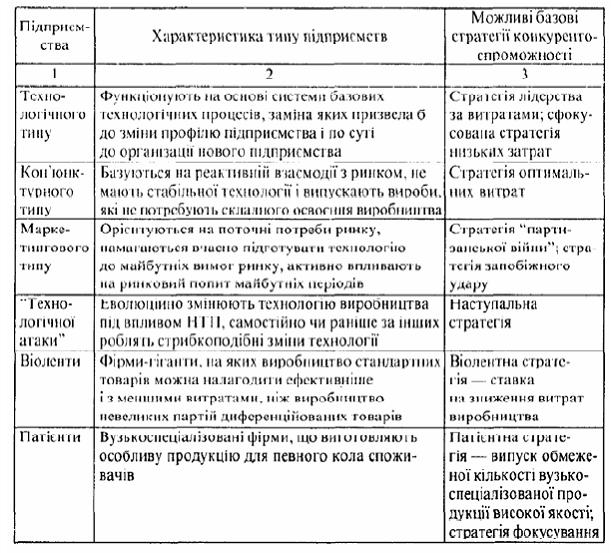 Продовження табл 6 1