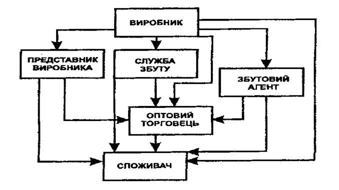 промислових товарів