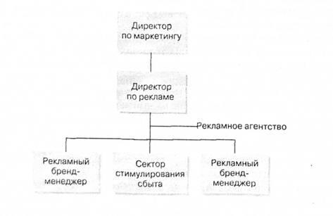 структура отдела рекламы