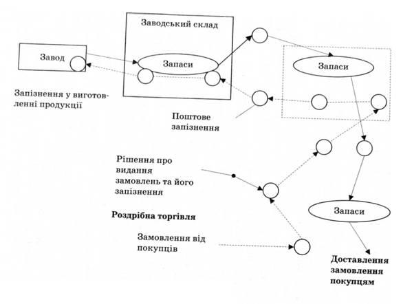 Схема організації логістичної