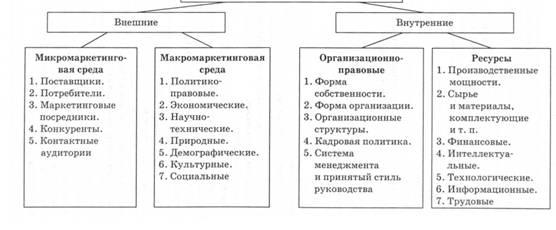 Таблица 2.1.