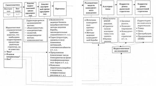 таблица для проведения swot анализа