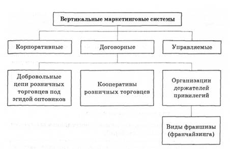 маркетинговых систем