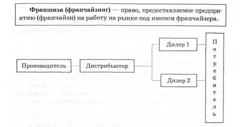 Схема сбыта товара на
